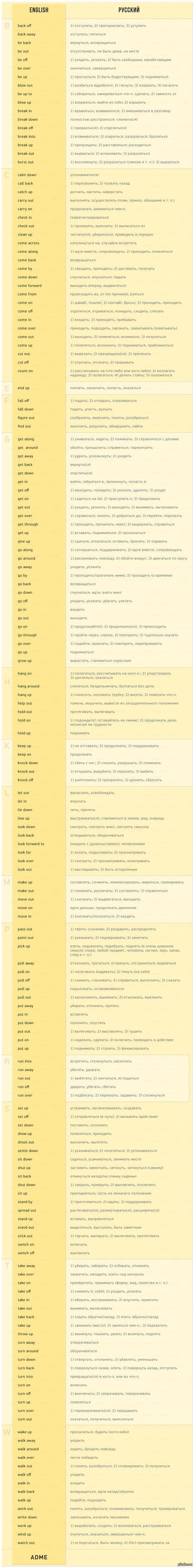 170 английских глаголов, которые пригодятся в любом разговоре по версии AdMe