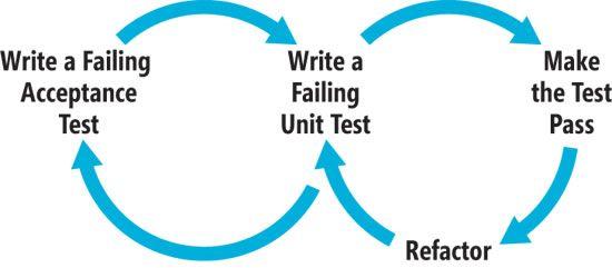 The Behavior-Driven Development Cycle