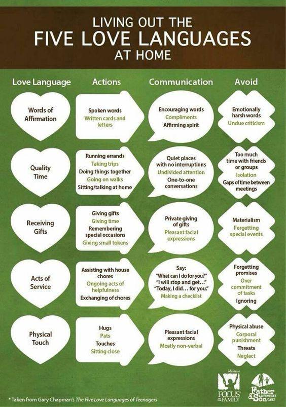 25+ best ideas about Five love languages on Pinterest | 5 love ...