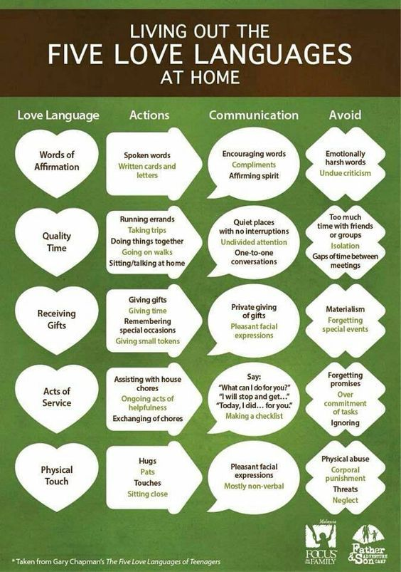 Five Love Languages - for all members of your family!