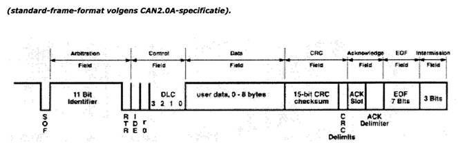 Figuur 3: Dataframe format volgens can 2.0 a specificatie Bron:(PTC+, 2012)