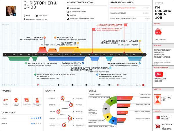 Christopher J. Cribb - Infographic Resume by Christopher J. Cribb, via Behance
