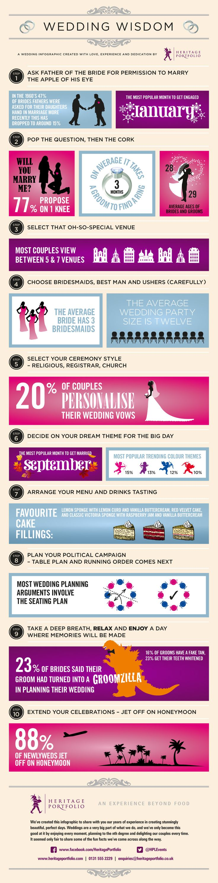 Wedding Wisdom infographic. Practial advise. watch wedding films at filmstrong.com