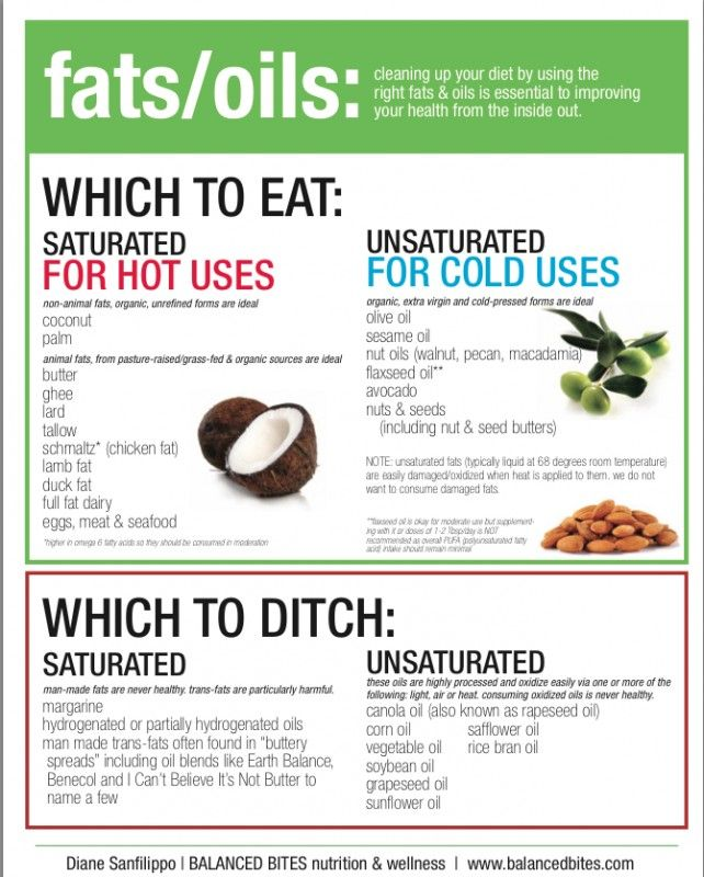 Fat/oils : know what you eat