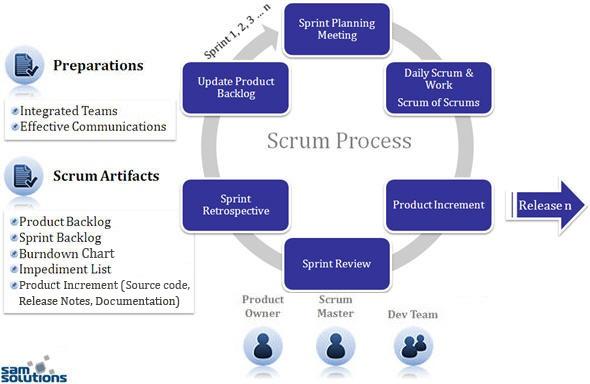 Scrum Process  Planleggings Og Styringsverkty