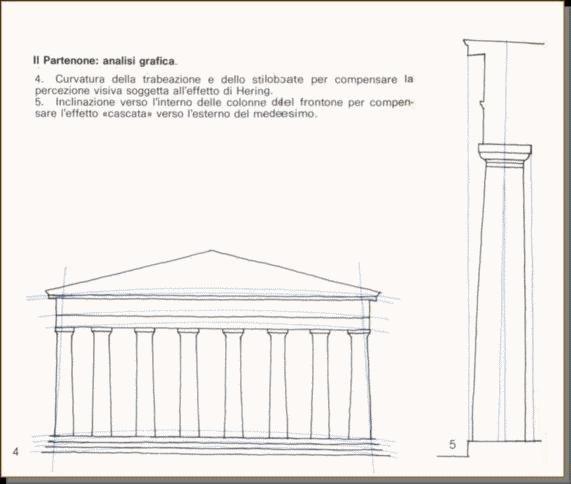 Osservando le colonne del Partenone si può notare un rigonfiamento a 2/3 di ogni colonna e un diametro leggermente maggiore delle colonne d'angolo rispetto alle altre.