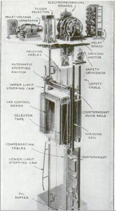 9 Revolutionary Elevators From The Otis Elevator Company | Popular Science