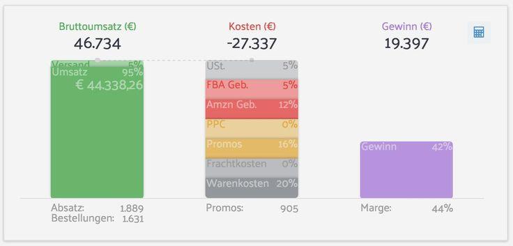 Mein Amazon März 2016 Bericht: 44.349,23€  Jeden Monat schreibe ich einen detaillierten Bericht auf LetsSeeWhatWorks.com, in dem ich mit euchteile, was ich genau über Amazon verdient und wie ich das erreicht habe. Das Ziel ist es,  bis Ende Q2 2016 , einen stabilen Reingewinn von  1000€ pro Tag   zu erwirtschaften. Dabei sind die Zahlen eigentlich nebensächlich, was wirklich wichtig und lehrreich für dich ist, sind die Lektionen dabei, die ich gelernt habe. Jeden Monat versuche ich..