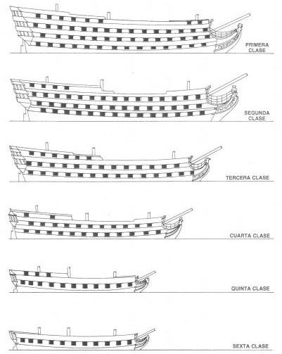 Clasificación de Navíos de línea.