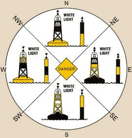 Navigation Aids | BoatingLicense.com