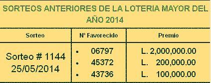 Resultados lotería nacional de Honduras sorteo menor Nº 2988 correspondiente al domingo 1 de Junio 2014. Resultados sorteo Menor Nº 2988 domingo 1/6/14..