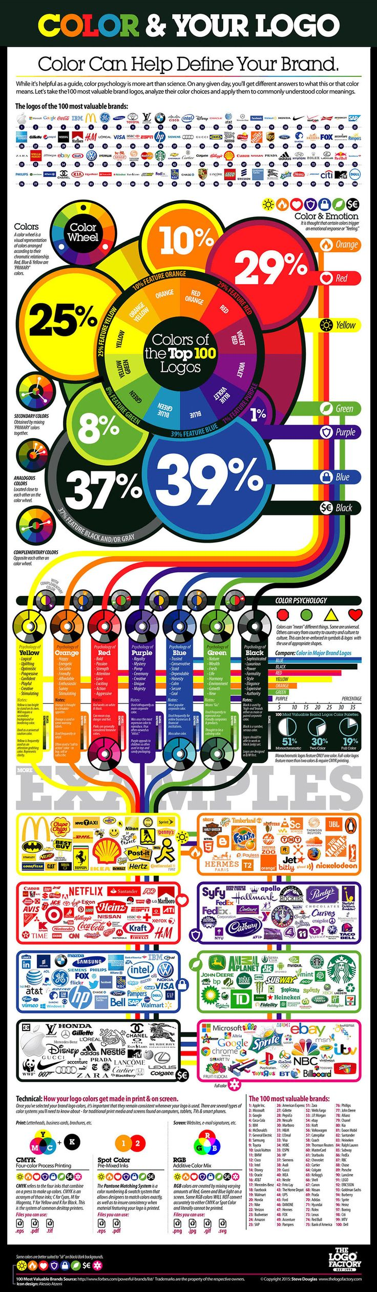 The Best Colors for Logo Design Infographic. Topic: graphic designer, logos, color psychology, company logo in coreldraw, photoshop and illustrator.