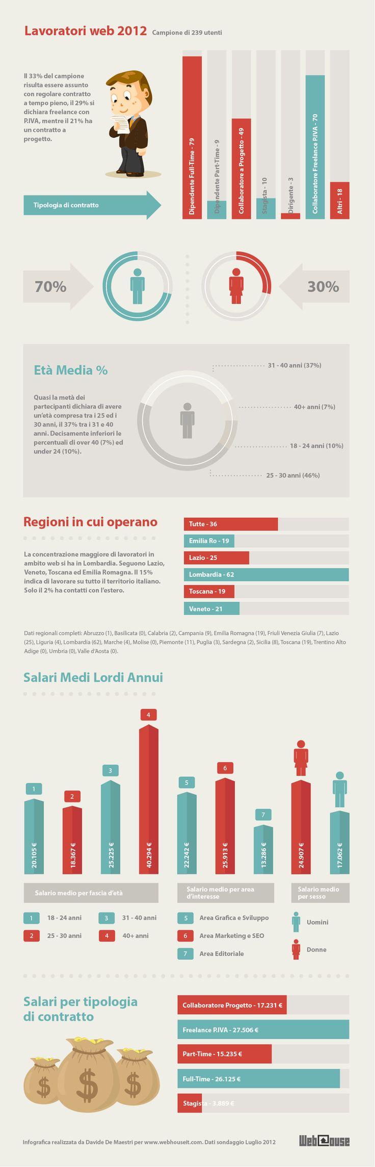 Infografica Salari Lavoratori Web 2012 - indagine sulle tipologie di contratto, l'età e i compensi di chi lavora nel settore web