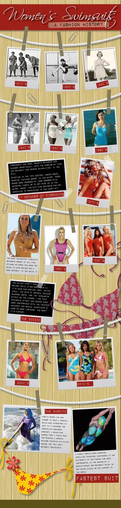 storia dei costumi da bagno #infografica #donne #bikini