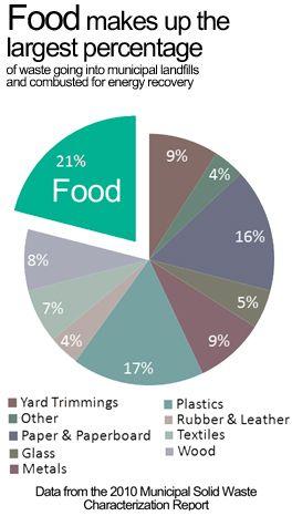 Resource Conservation - Food Waste | Wastes | US EPA.  Si quieres conocer más información sobre el desperdicio de alimentos visita nuestra web: www.movimientorap.com