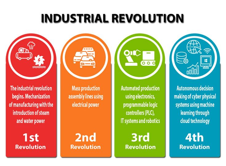 Image result for tips for exhibition on the fourth industrial revolution | Fourth industrial ...