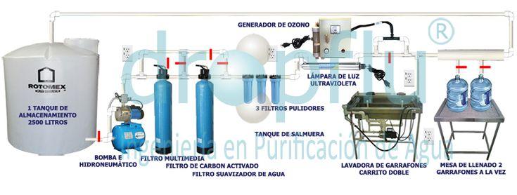 Esquema Planta Purificadora de Agua Básica de 150 Garrafones