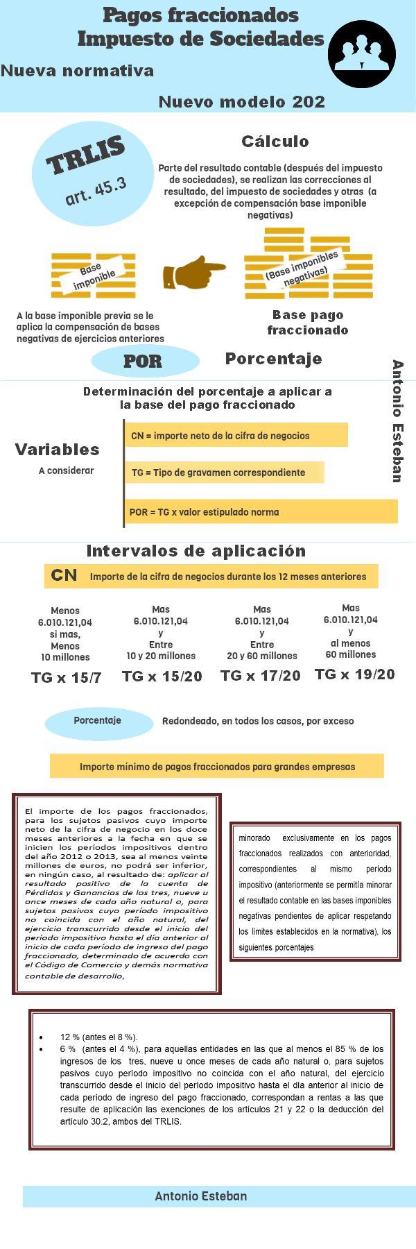 Nueva normativa y nuevo modelo 202 (pagos fraccionados IS) #infografia Via @jaesteban