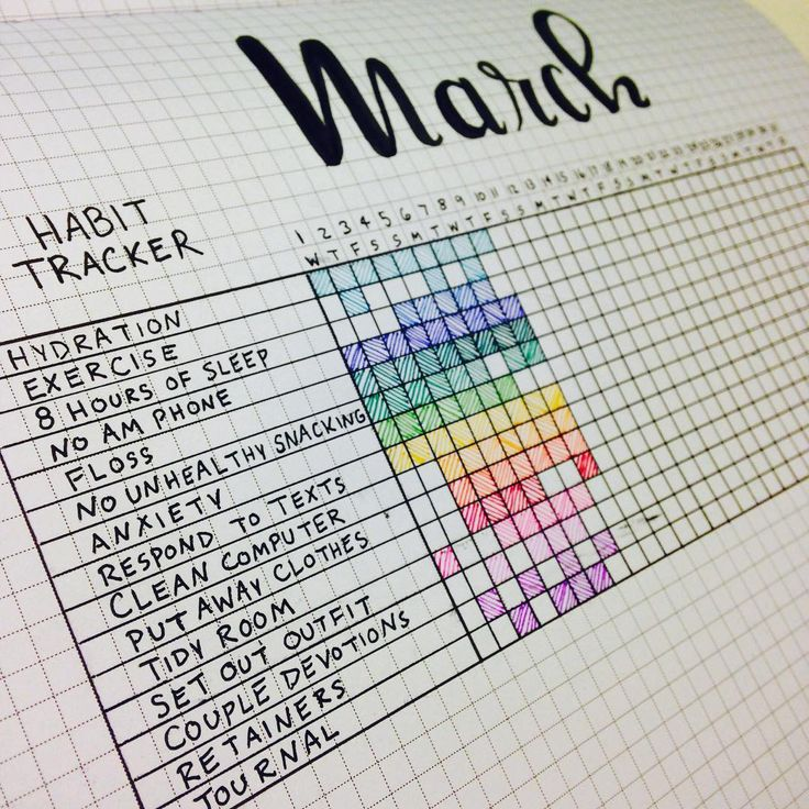 "258 Likes, 15 Comments - Planner Bean (@plannerbean) on Instagram: ""Sneak peak of my habit tracker for March! I have found my habit tracker to be an extremely…"""