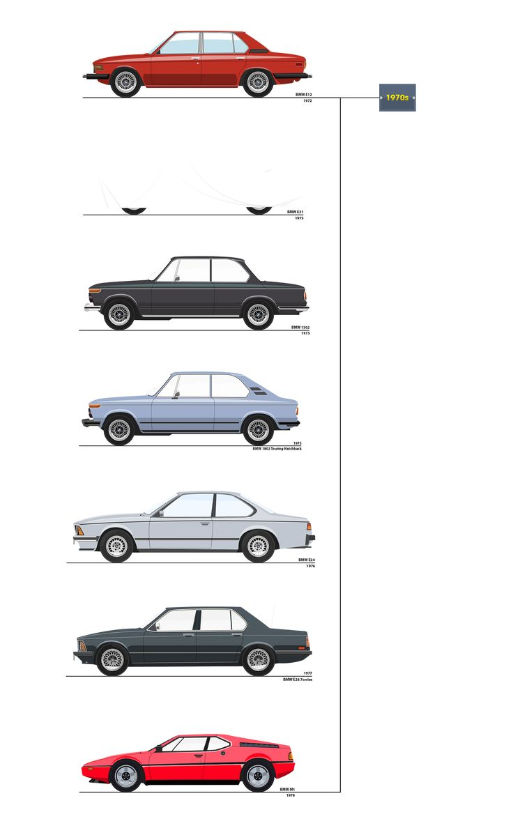 All BMW Models Illustrated.