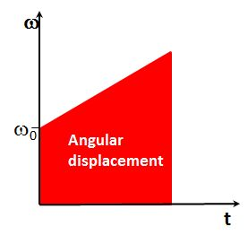 Angular displacement is analogous to linear displacement.  Think a train moving a distance, d, in time t.  It's analogy in angular displacement is some rotation, theta, occurring in time t.  This graphic then shows the angular analogy of representing a constant angular acceleration starting at initial angular velocity, w_0 and accelerating at a constant rate until some time, t, later.  Area under the curve will then tell you what is the total angular displacement from time t_0 to t. #math…