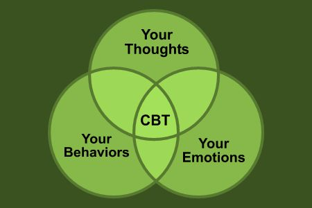 #CBT Cognitive Behavioral Therapy for #Depression