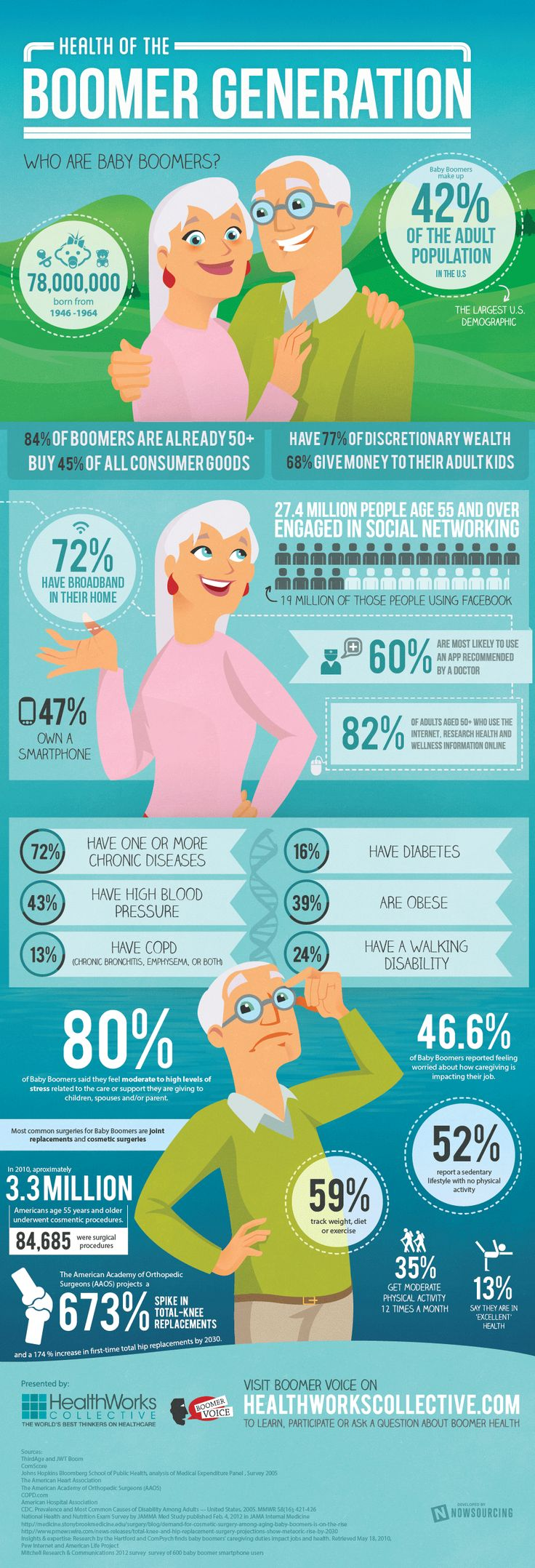 Baby Boomers and Health Care #INFOGRAPHIC, courtesy Healthworks Collective