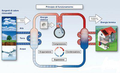 Principio di funzionamento EVAPORAZIONE  Nell'evaporatore il fluido frigorigeno assorbe il calore proveniente dalla fonte (terra, acqua, aria) e passa dallo stato liquido a quello di vapore saturo. Il fluido frigorigeno, che ha immagazzinato energia, esce dall'evaporatore e viene aspirato dal compressore.  COMPRESSIONE  Il compressore aumenta la pressione e il surriscaldamento del fluido frigorigeno e lo invia al condensatore attraverso un tubo molto caldo (fino a 120 °C).  CONDENSAZIONE…