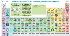 Free Technology for Teachers: The Periodic Table in Pictures and Words