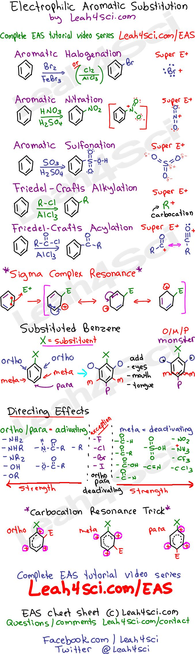 Electrophilic-Aromatic-Substitution-Leah4sci-Cheat-Sheet-Study-Guide.jpg 677×2,263 pixels