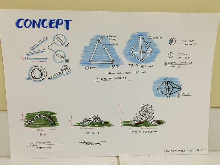 Hanifah Azzahra_Kelompok 5_Diagram Konsep 2
