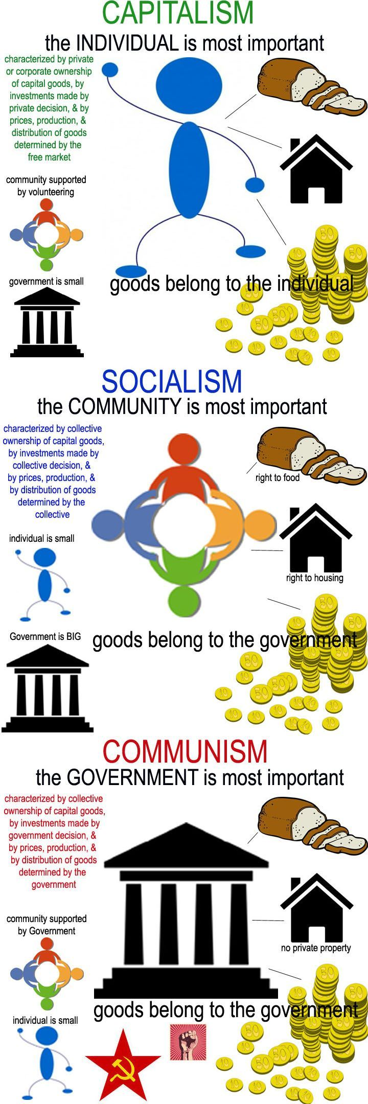 Understanding the differences between capitalism, socialism & communism (construct is mine @Kay Richards Little Blisters, clip art | How Do It Info