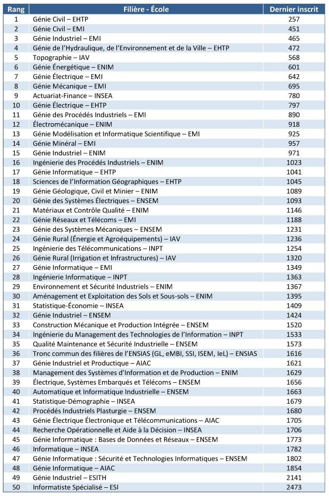 Classement Filières Écoles d'Ingénieurs – AL9AHIRA