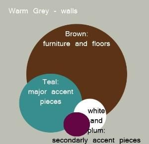 This is the main color scheme I want to work with in the living room. Warm grey walls, brown couches and furniture with teal throw pillows and accents with touches of plum and white to give it a little crisp nudge. by nichole.mccray by mariana