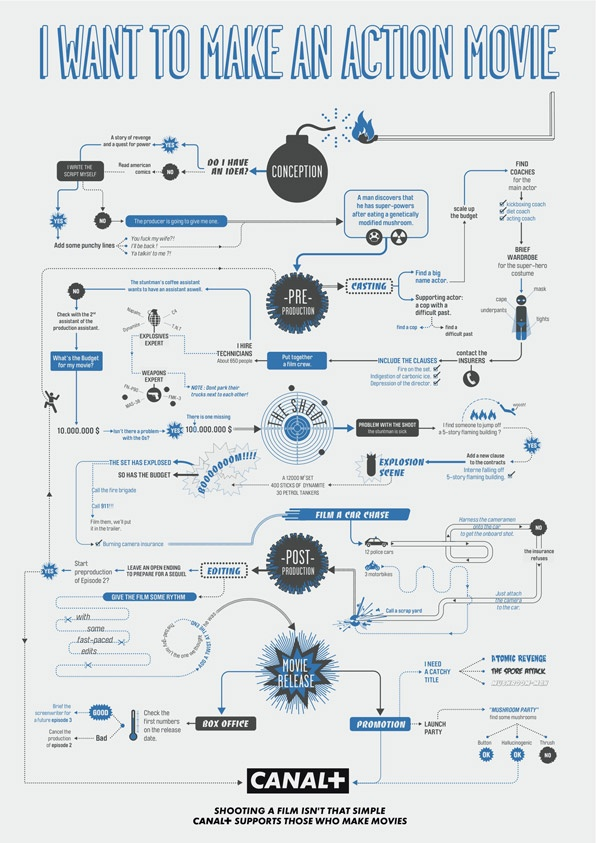 Canal+flowchart-action