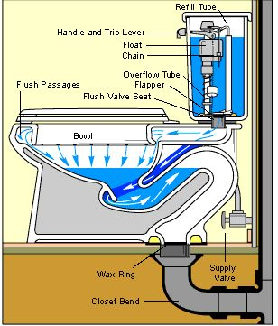 How a Toilet Works & Toilet Plumbing Diagrams | HomeTips