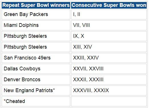 A list of repeat Super Bowl winners: