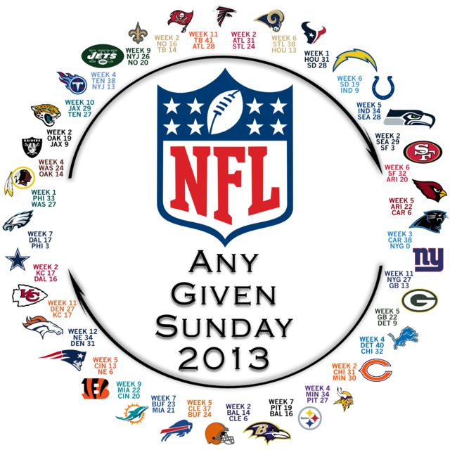 Behold! The NFL's Circle Of Parity