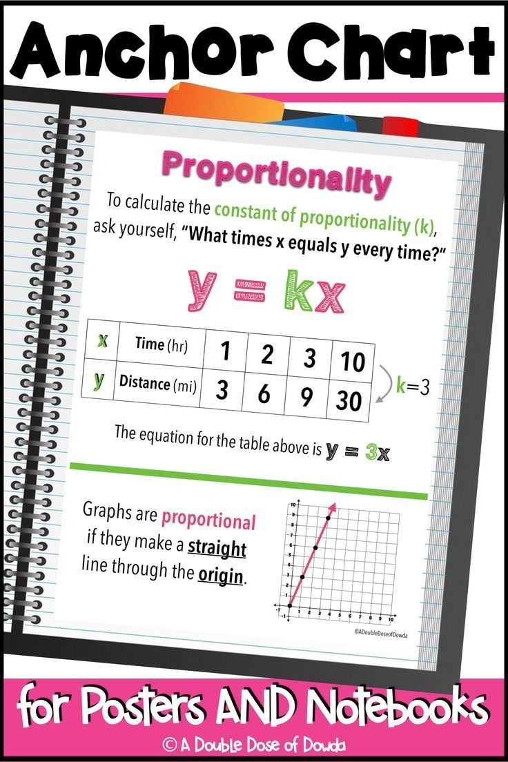 Proportionality Anchor Chart Interactive Notebooks Poster Distance Learning In 2020 Anchor Charts Math Interactive Notebook Interactive Notebooks