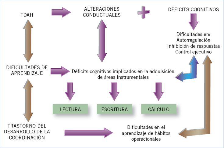 Resultado de imagen de problemas de aprendizaje