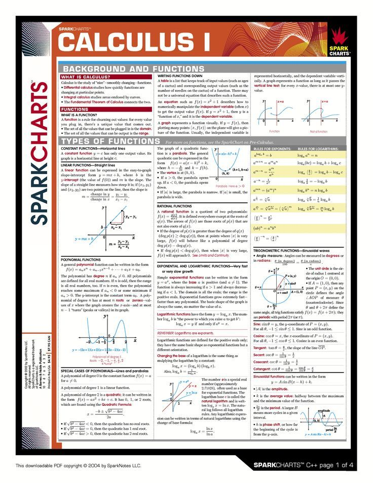 Good overview for Calculus 1 properties.  It includes constant functions, linear functions, polynomial functions, exponential and logarithmic functions.  Additionally, it has the derivative rules defined along with how to read sine graphs.  Good reference & cheat sheet for those in Calculus.