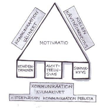 """Kommunikaatio-opetuksen johtotähtenä on """"Kommunikaation kolmio ja kulmakivet""""."""