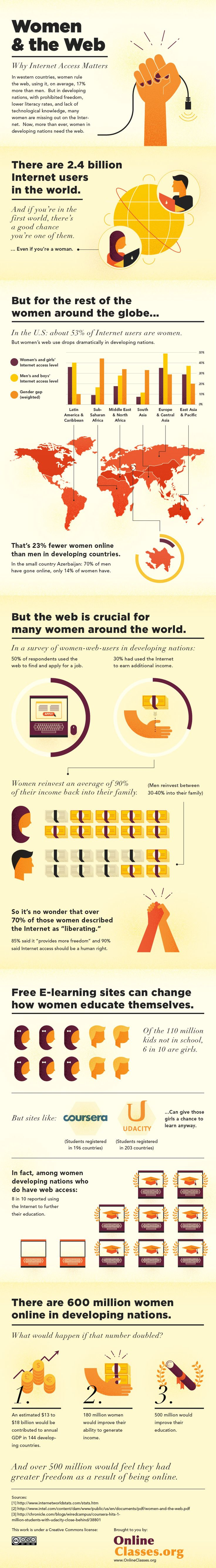 Women and the Web: Why Internet Access Matters