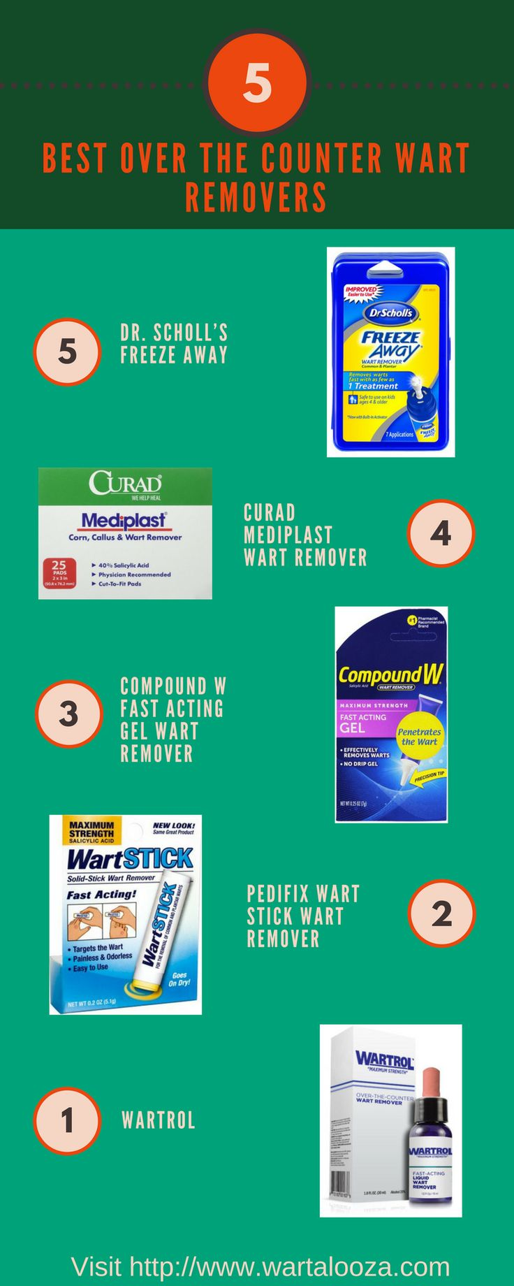 We compiled the top five over the counter wart removers for you. Check out the recommendations and which one of them is the best wart remover to use!