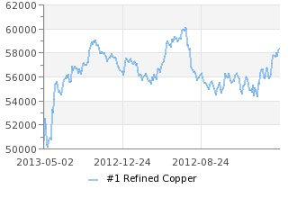 Copper prices and chart,SHFE Current and Historical Copper prices,Scrap and Refined Copper Prices,China Copper Alloys Prices all in Shanghai Metals Market.