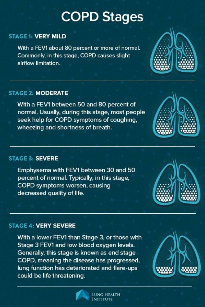 Copd Prognosis Copd Symptoms Copd