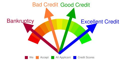8738094449 5f2cd70ccc z How to Improve Your Credit Score