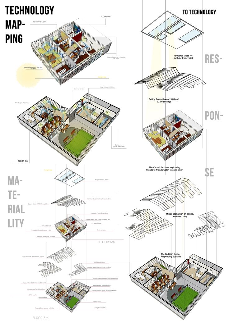 (PROGRAM MAPPING). Project 2 PAI 3. Children Development Center, A place for young prisoner to boost up their mentality and physicality, by supportive surveillance technology of reflecting mirror.