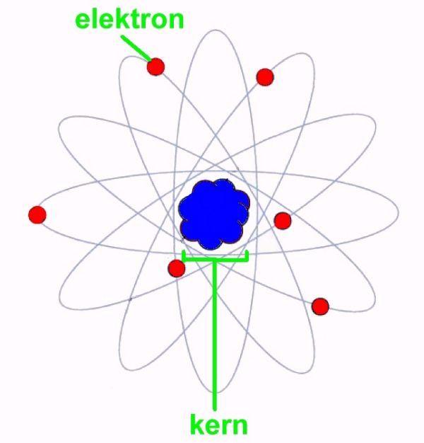 Atomen, de basis van de materie. Een atoom is de kleinste nog als zodanig herkenbare bouwsteen van de materie. Vrijwel alle scheikundige en natuurkundige eigenschappen van de materie zijn gekoppeld aan de eigenschappen van atomen. Het atoom is een sleutelbegrip in de wetenschap.