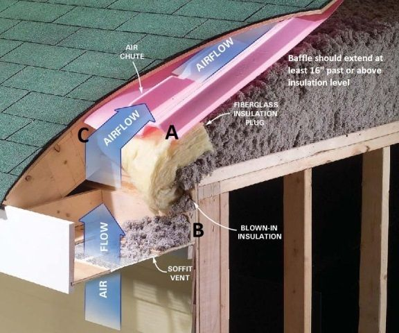 Air sealing attic baffles diy home build design etc for Attic air circulation